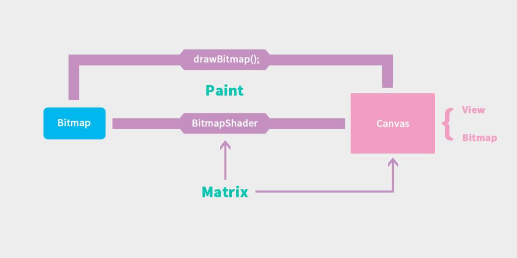 draw_bitmap