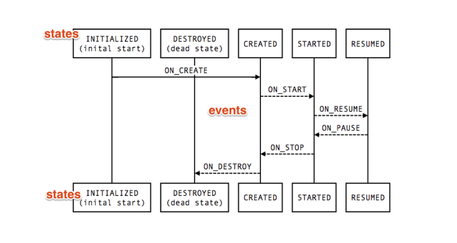 lifecycle_state_event